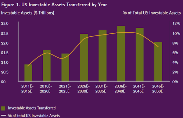 US-investable-assets-transferred-by-year