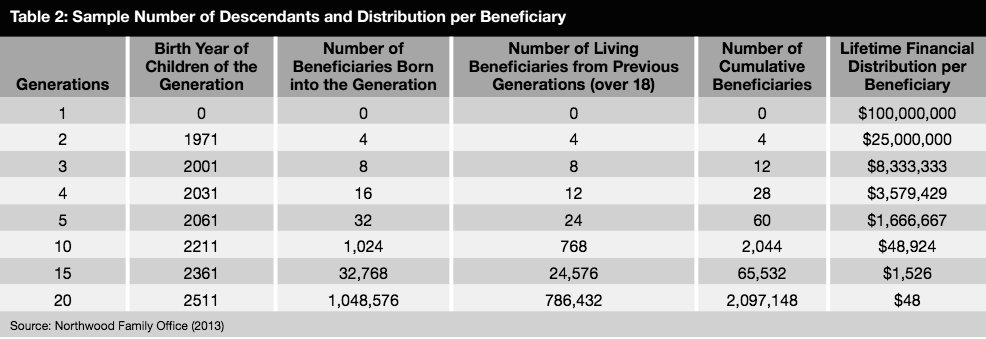 table2-sample-number-of-descendents-and-distribution-per-beneficiary
