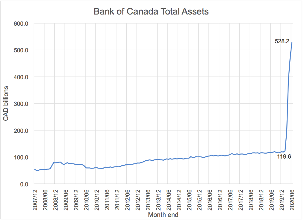 Bank of Canada Total Assets