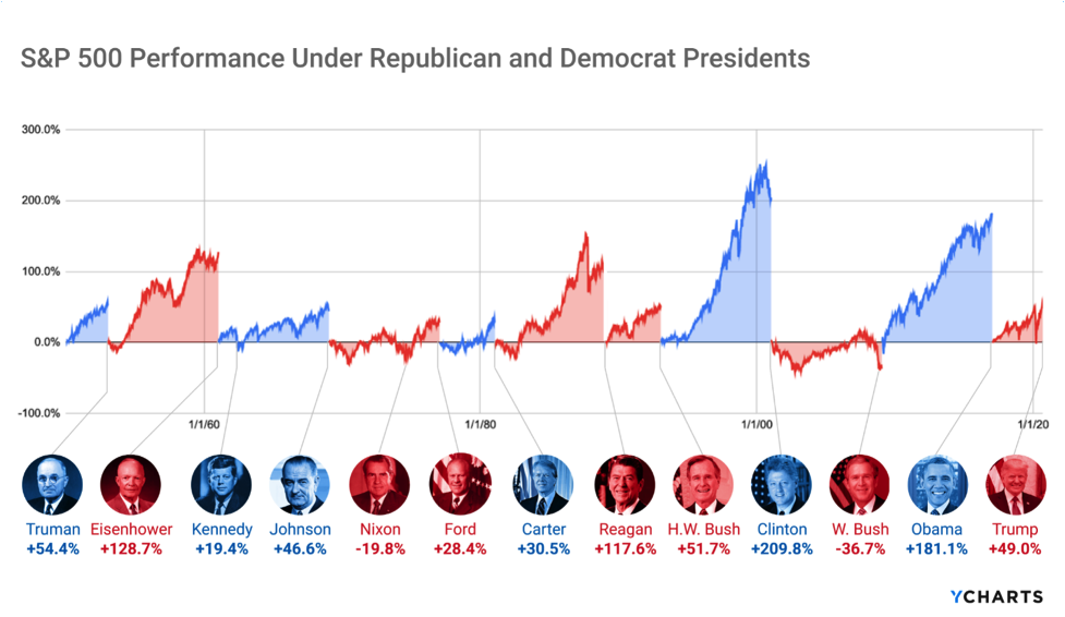 S&P 500 Performance Under US Presidents